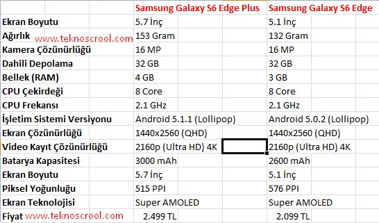Galaxy S6 Edge Plus ve Galaxy S6 Edge arasındaki farklar