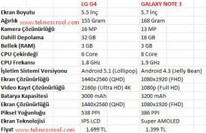 LG G4 ile Samsung Galaxy Note 3 arasındaki farklar