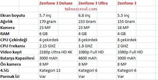 zenfone 3 deluxe,ultra ve zenfone 3 farkları