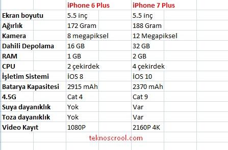 iphone-7-plus-ile-iphone-6-plus-karsilastirma