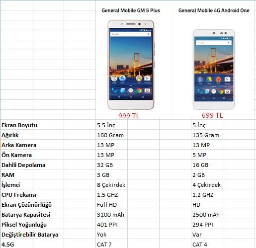 gm-5-plus-android-one-4g-farklari