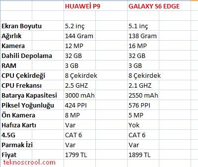 huawei-p9-ile-galaxy-s6-edge-farklari