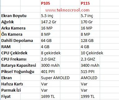 p11s-ile-p10s-farki-tablosu