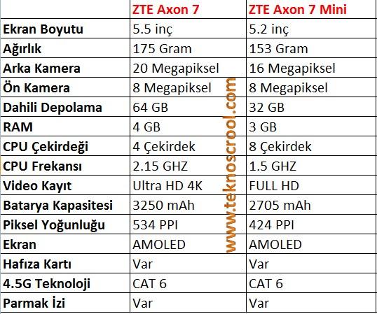 zte-axon-7-ile-mini-arasindaki-farklar