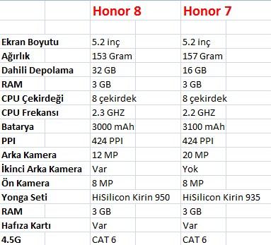 honor-8-ile-7-farklari