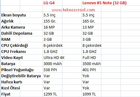 lg-g4-ile-lenovo-k5-note-farklari