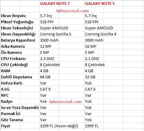 Note 7 ile Note 5 arasındaki farklar