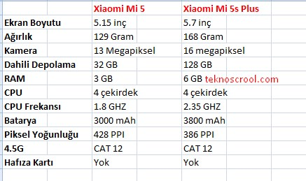 xiaomi-mi-5-ile-mi-5s-plus-farklari