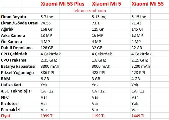xiaomi-mi5-model-karsilastirmalari